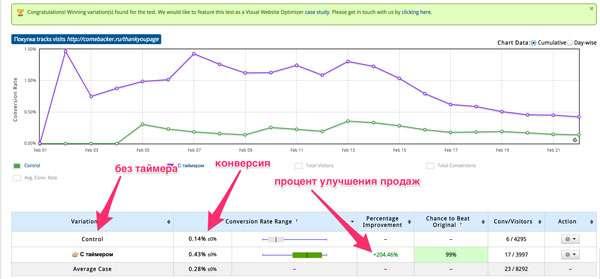 Добавление таймера обратного отсчета на продающую страницу продукта увеличило продажи на 200%