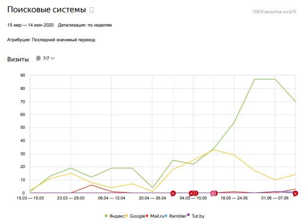 Трафик из поисковый систем Авто Темпл за последний квартал